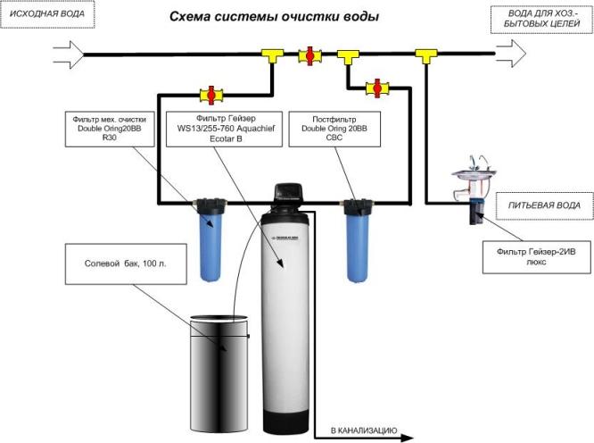 Установка магистрального фильтра для воды схема6